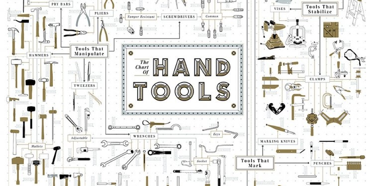 Hand Tool Chart and Names