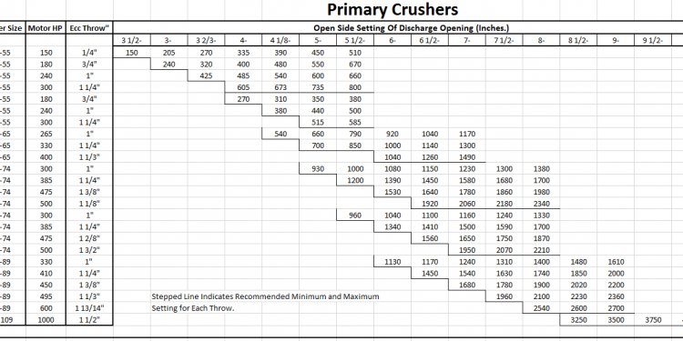 Crusher Discharge Product Size