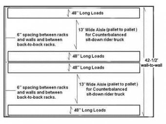 Aisle Dimensions for Sit-Down Counterbalanced Forklifts