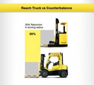Reach Truck vs Counter Balance